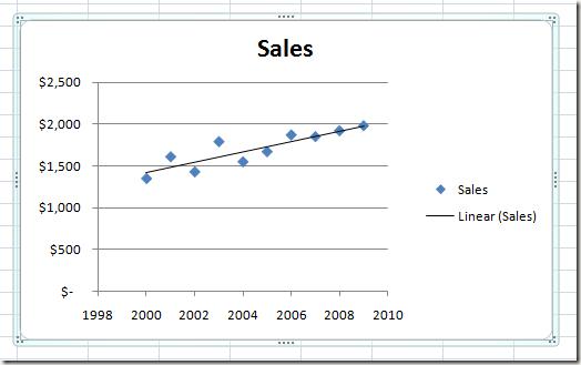 add hozzá a trendvonalat a diagramon)